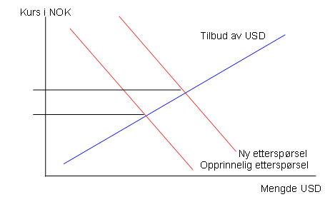 valuta historikk