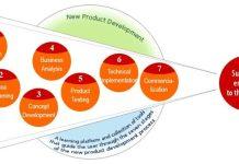 produktutvikling