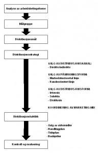 <b>Planleggingmodell for valg av distribusjonstrategien</b>