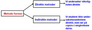 <b>Metodetyper innen samfunnsvitenskapen</b>