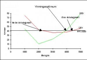 <b>Vinnings optimal produksjonsmengde</b>