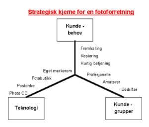 <b>Produktstrategi</b>