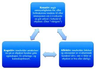 3-komponent-modellen