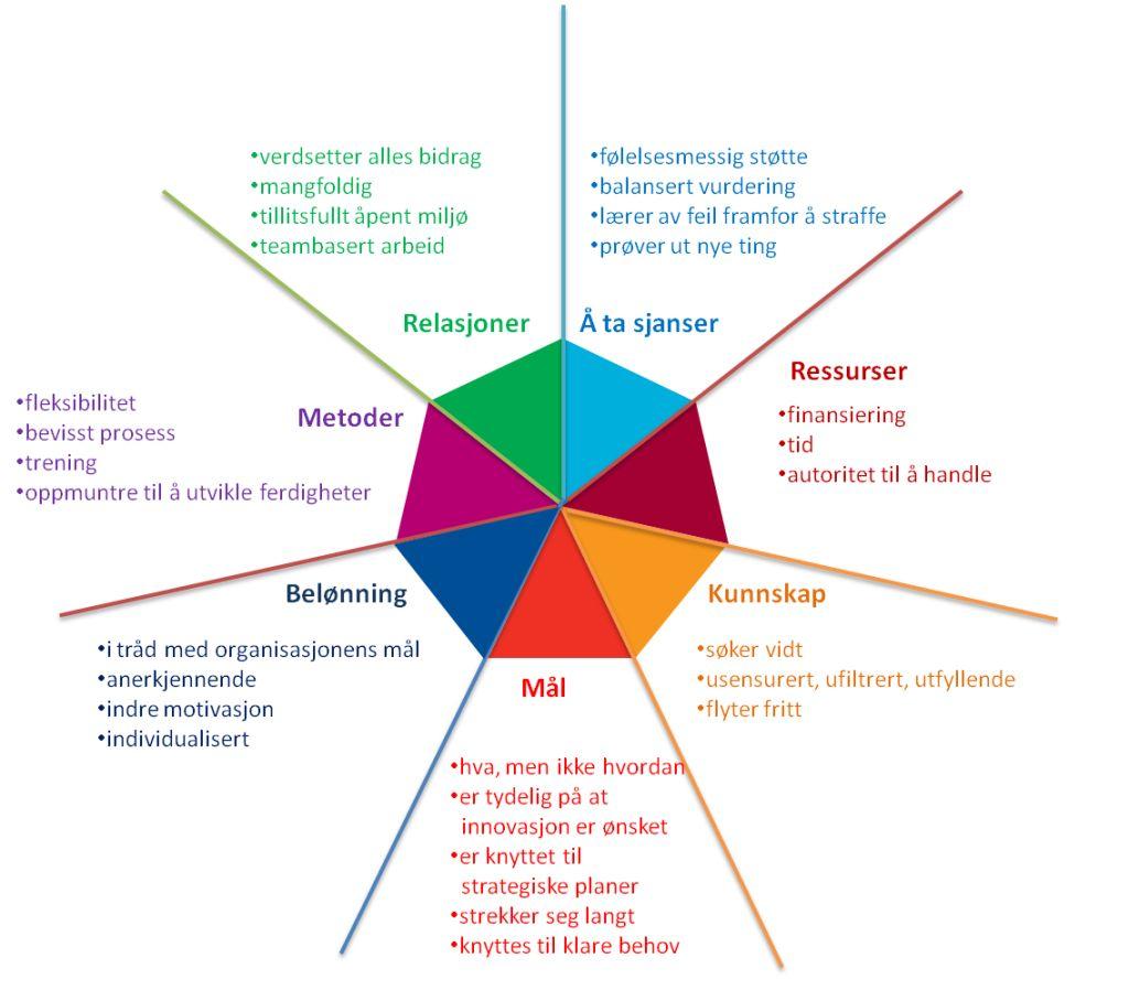 7-dimensjoner-innovasjonskultur