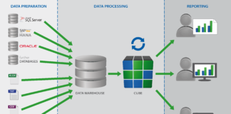 BI-prosessen-grunnmodell