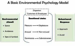 Environmental psychology model