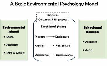 Environmental psychology model