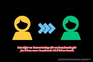 <b>Konvertering - en metode for å beregne nettstedets lønnsomhet</b>