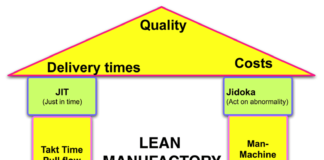 Lean-manufactory-house