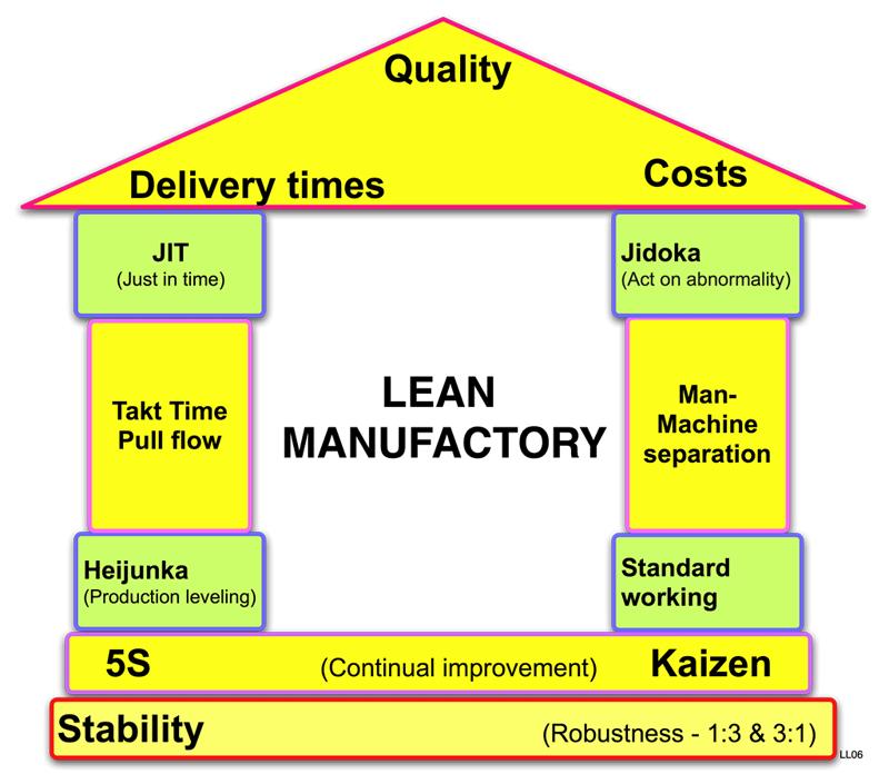 Lean-manufactory-house