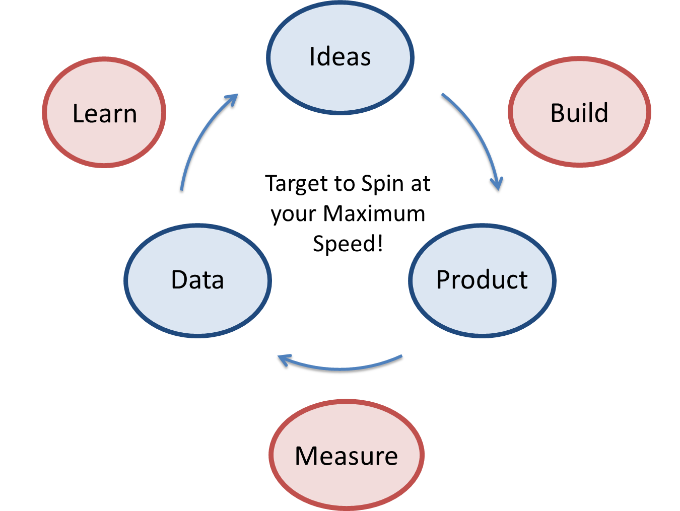LeanStartupCycle