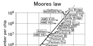 Moores lov