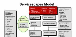 Servicescape modellen