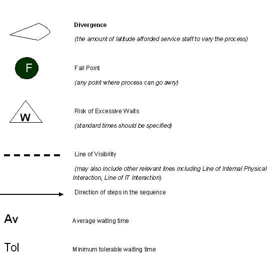 Brueprint symboler