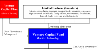 Venture kapital