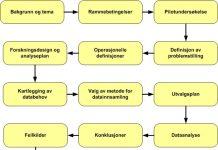 arbeidsmodell situasjonsanalyse