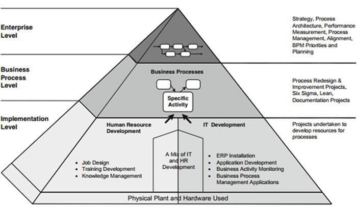 bedriftpyramiden