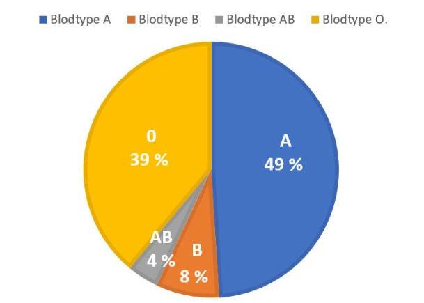 blodtype