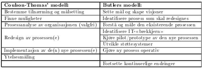 bpr-modeller