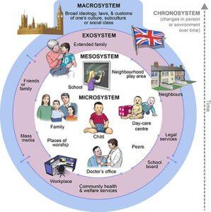 <b>Økologisk utviklingsmodell (micro-, messo-, exo- og makrosystemet)</b>