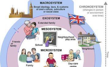 bronfenbrenner-model