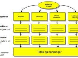 bsc-arbeidsmodell