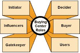 buying-center