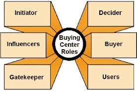 """<b>Kjøpegruppen (""""buying center"""")</b>"""