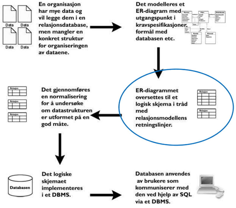 databasedesign