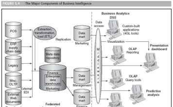 Data mining og Business Intelligence