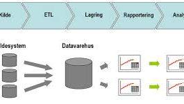 datavarehus