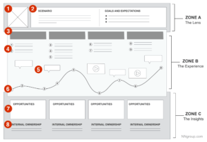 <b>Customer Journey Maps (kundereisekart)</b>