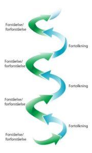 <b>Den hermeneutiske spiral</b>