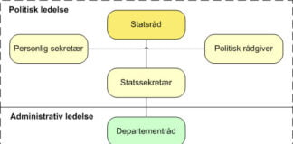 departement-organisering