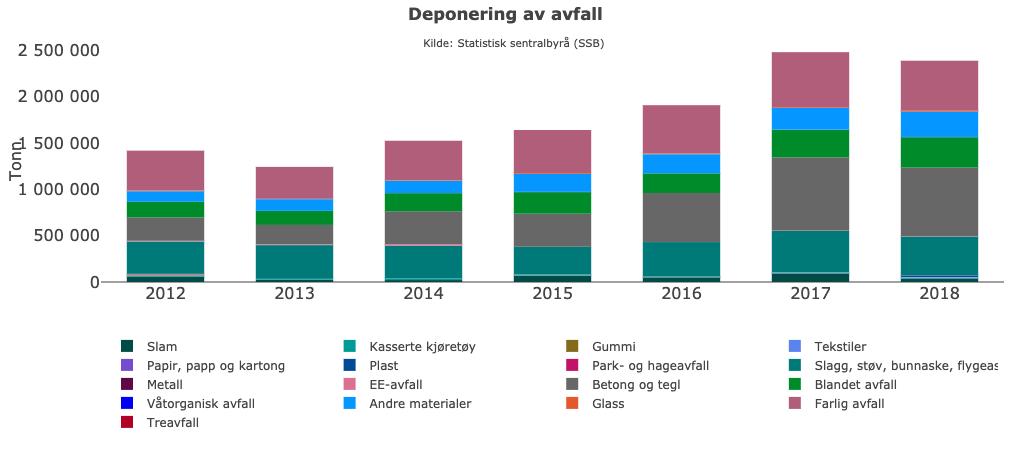 Deponering av avfall i Norge