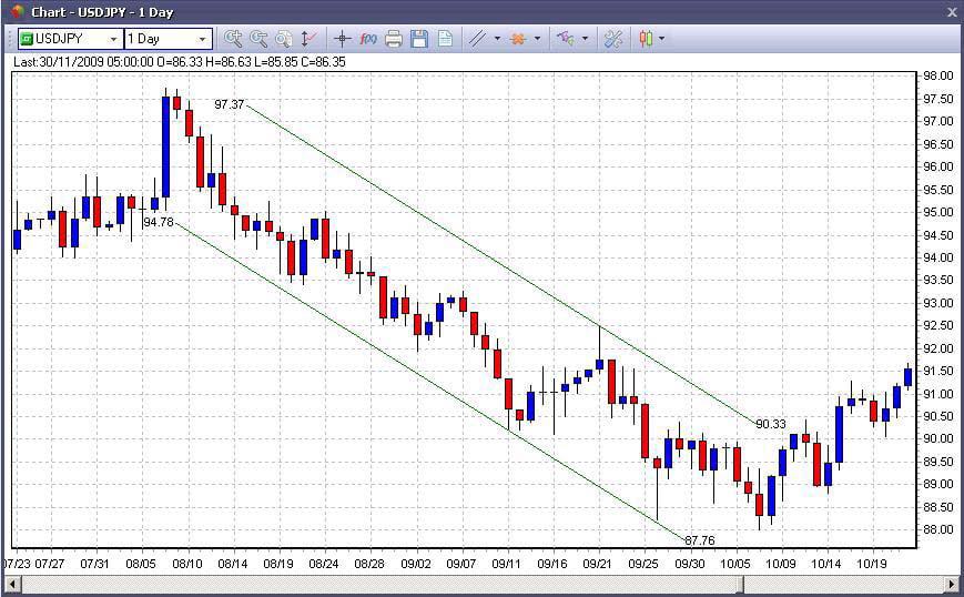 descending-price-channel