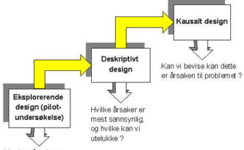 designprosess