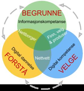 <b>Digital kompetanse og digitale ferdigheter</b>