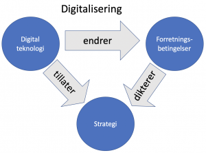 <b>Digitalisering av verden</b>