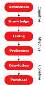 <b>Hierarki av effekter</b>
