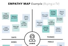 empatikart eksempel