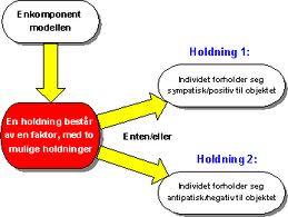 <b>Enkomponent-modellen (holdninger)</b>