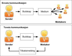 <b>Enveis- vs. toveiskommunikasjon</b>