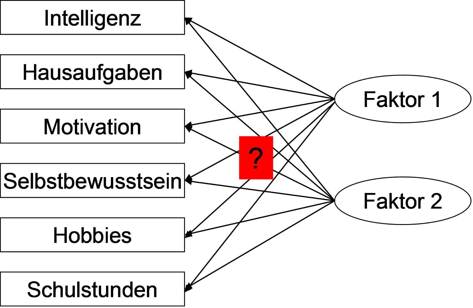 faktoranalyse