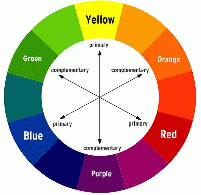 Bilderesultat for fargesirkelen