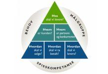 Innholdet i en forretningsmodell