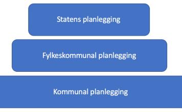 forvaltningens planlegging