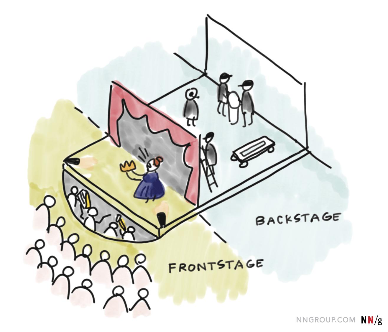 front og backstage