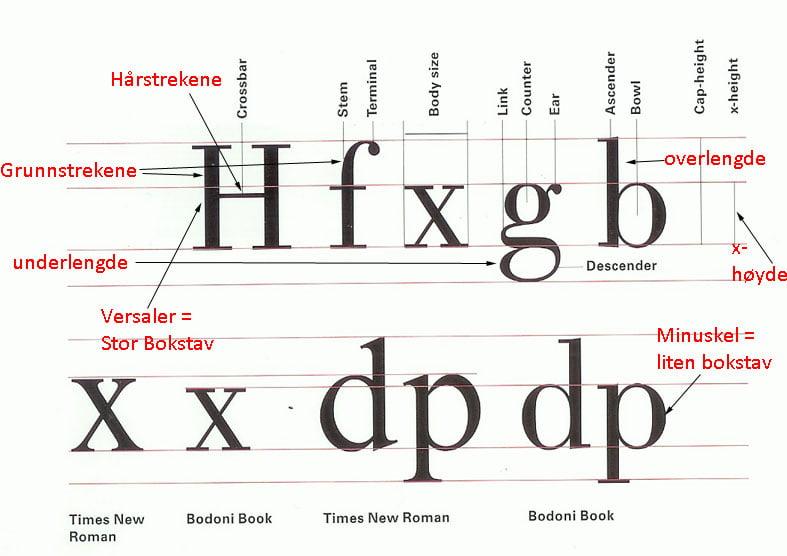 god-typografi