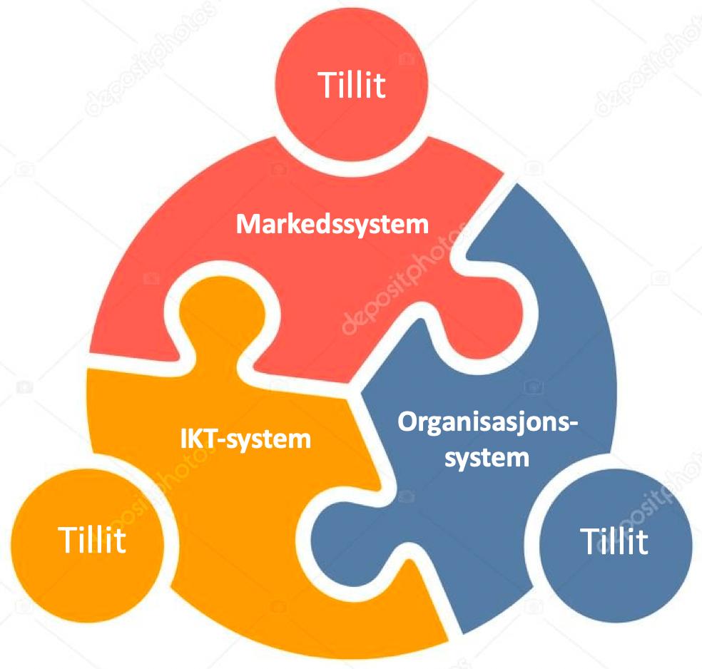 holistisk systemledelse